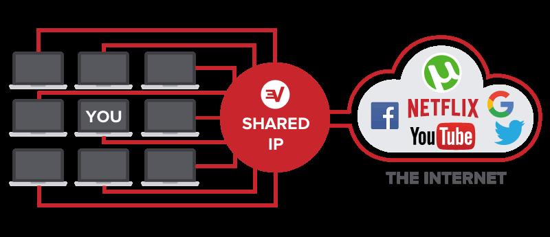 Oculte su dirección IP en uTorrent con ExpressVPN