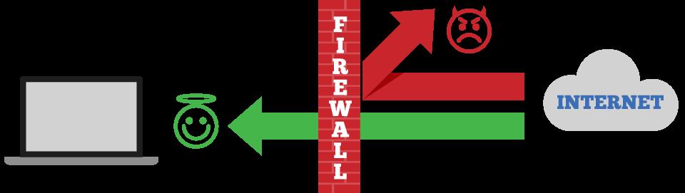 Palomuuri on este, joka analysoi datapaketteja, jotka yrittävät saada yhteyden tietokoneeseesi.