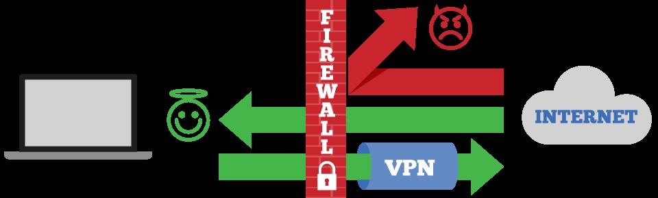 Un pare-feu peut être le complément d'un VPN en vue de fournir une sécurité en ligne optimale.
