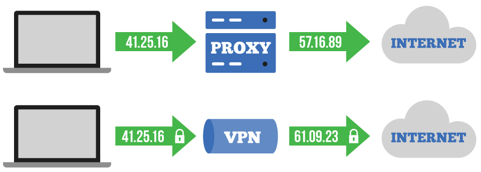 VPN tarjoaa samat hyödyt kuin proxy, mutta sen lisäksi se myös salaa tietosi.