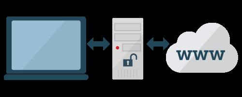 Schema van een proxy server als bemiddelaar tussen uw computer en internet.