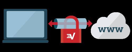 Diagrama de una VPN como un túnel de encriptación entre su equipo y la internet.
