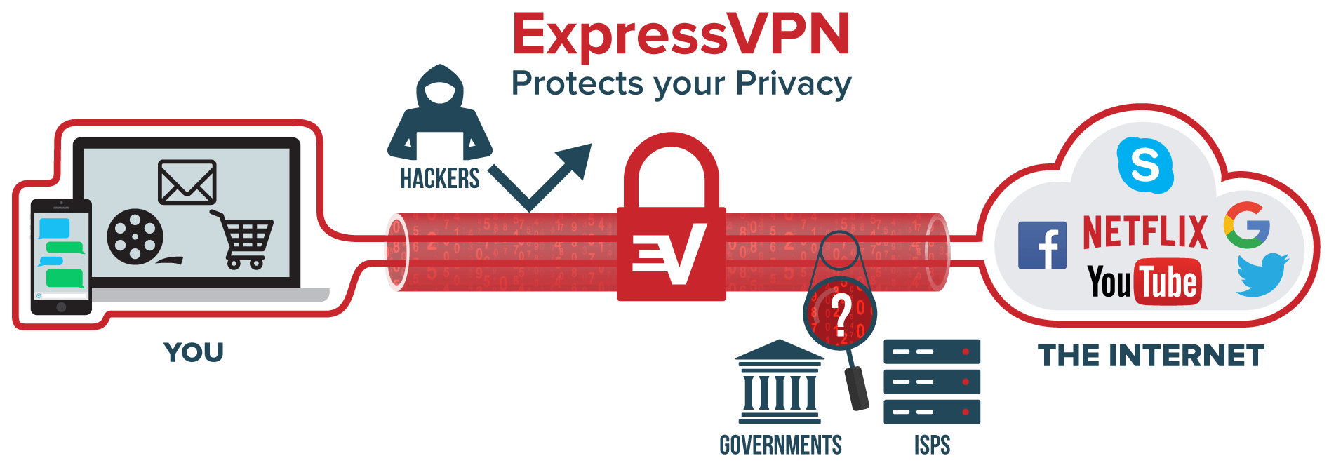 ExpressVPN protects your privacy while you use Fire TV