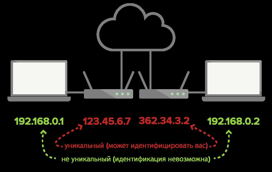 Локальные IP-адреса не уникальны и их нельзя использовать, чтобы идентифицировать вас, а публичные IP-адреса можно использовать для этой цели