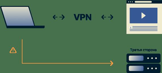 Пользователь VPN, отправляющий запросы DNS за пределы зашифрованного туннеля