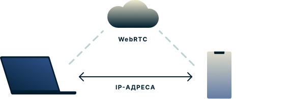 WebRTC позволяет веб-браузерам общаться друг с другом напрямую без промежуточного сервера