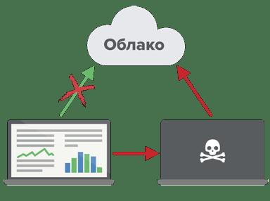 Хакер проводит атаку через посредника в публичной сети Wi-FI.