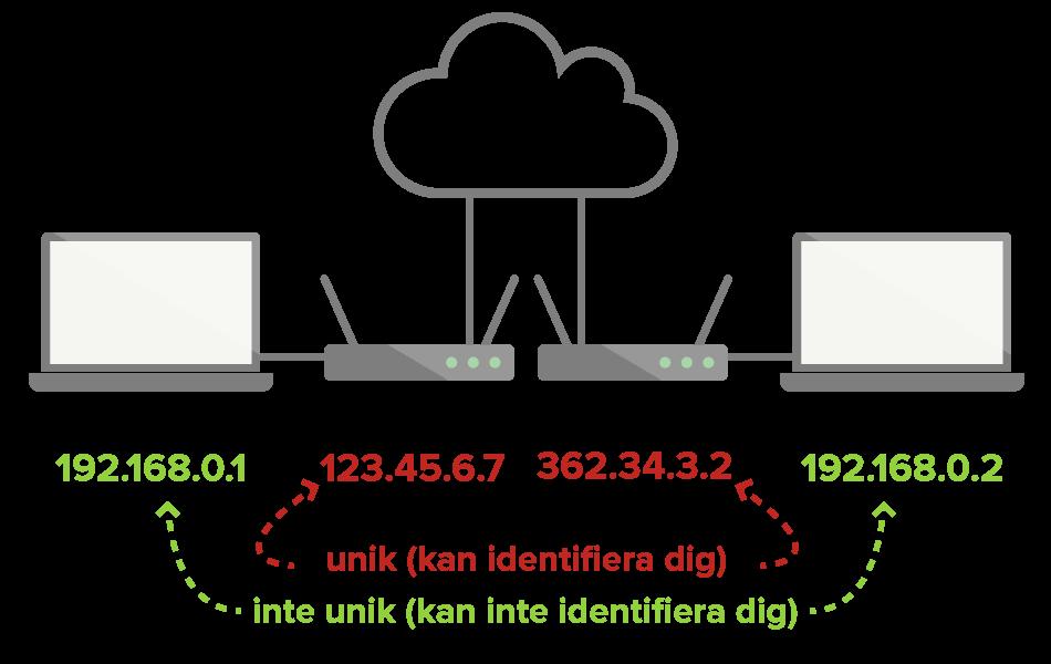 Lokala IP-adresser är inte unika och kan användas för att identifiera dig, men offentliga IP-adresser kan