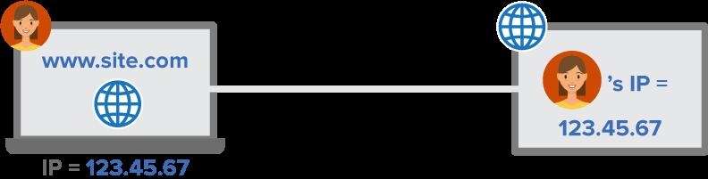Połączenie internetowe z jawnym adresem IP