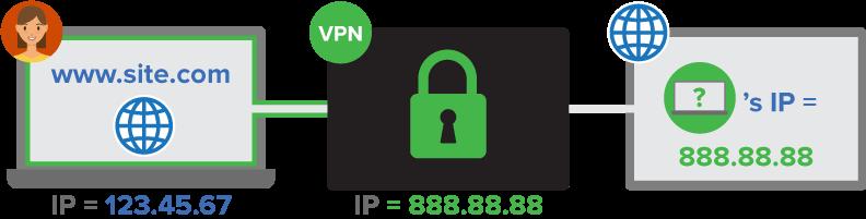 A VPN oculta o endereço IP pessoal online
