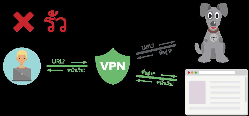 ไดอะแกรมแสดงผู้ใช้ VPN ที่ส่งคำสั่ง DNS ผ่านอุโมงค์ที่เข้ารหัส แต่ไปยังเซิร์ฟเวอร์บุคคลที่สาม