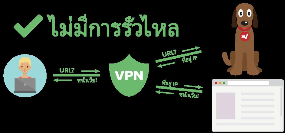 ไดอะแกรมแสดงการป้องกันผู้ใช้ VPN จากการรั่วไหลของ DNS