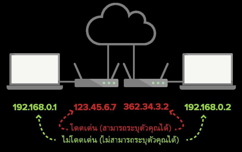 IP ท้องถิ่นไม่มีเอกลักษณ์และไม่สามารถใช้ระบุตัวคุณได้ แต่ IP สาธารณะจะสามารถทำได้