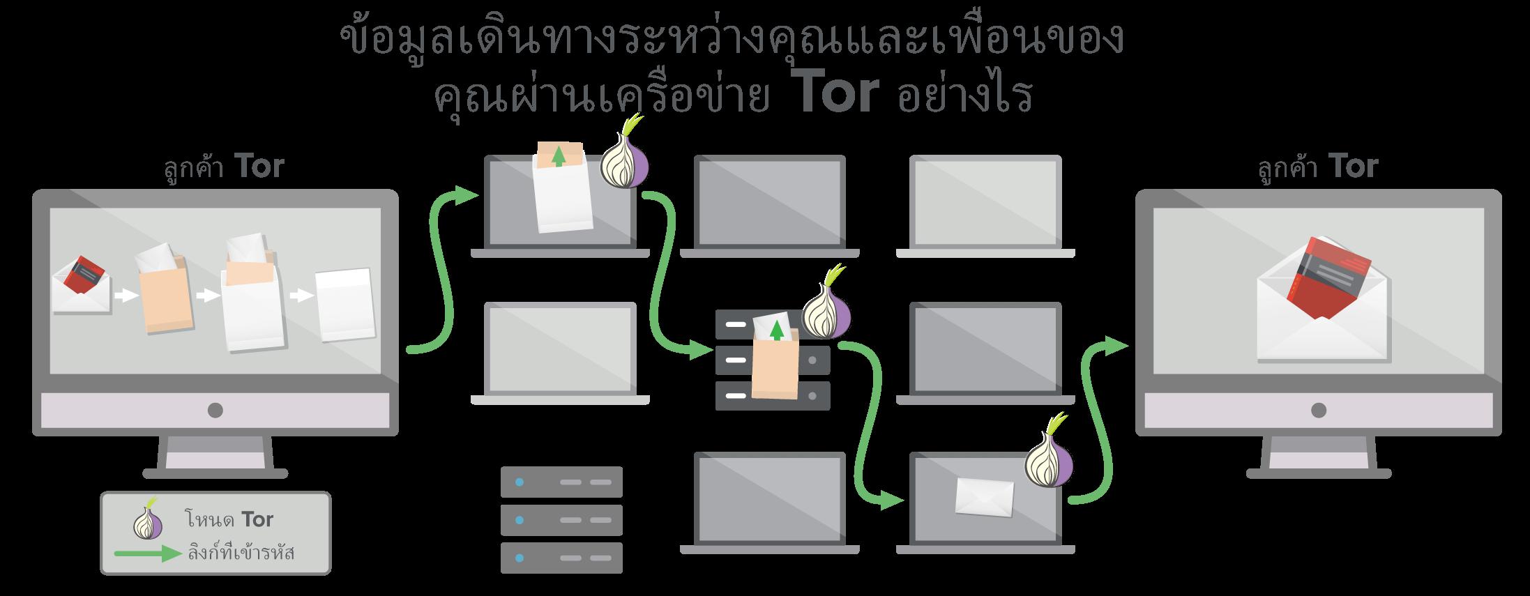 เครือข่าย Tor ให้ข้อมูลอย่างน้อยสามฮ็อพสำหรับการเดินทางของคุณ