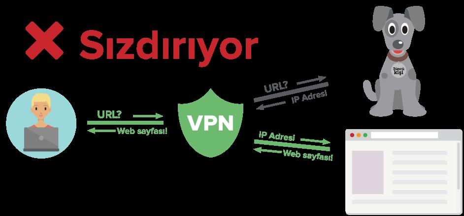 DNS sorgularını şifreli tünel üzerinden ancak üçüncü parti bir sunucuya gönderen bir VPN kullanıcısını gösteren çizim