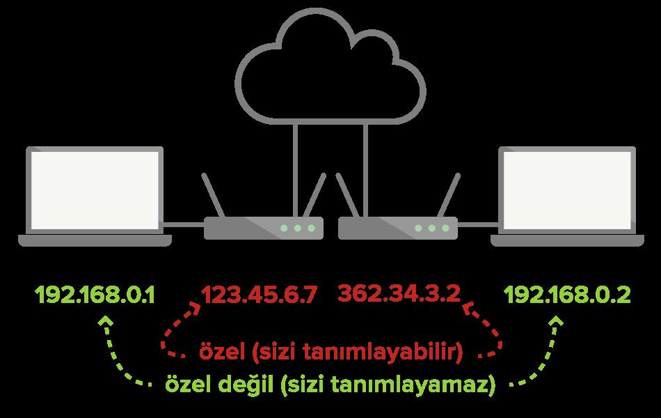 Yerel IPler eşsiz değildir ve kimliğinizi belirlemek için kullanılamaz, ancak açık IPler kullanılabilir
