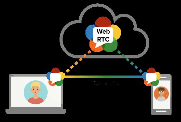WebRTC web tarayıcılarının arada bir sunucu olmadan doğrudan birbirileri ile konuşmalarını sağlar.