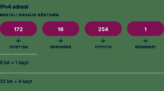 IPv4 adres noktalı ondalık gösterim örneği.