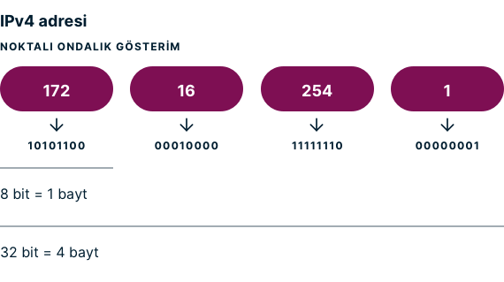 ipv4-ip-adresi-nedir